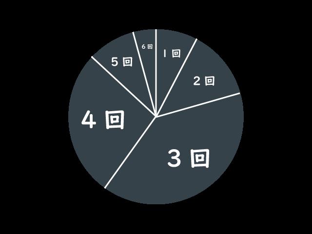 円グラフ6