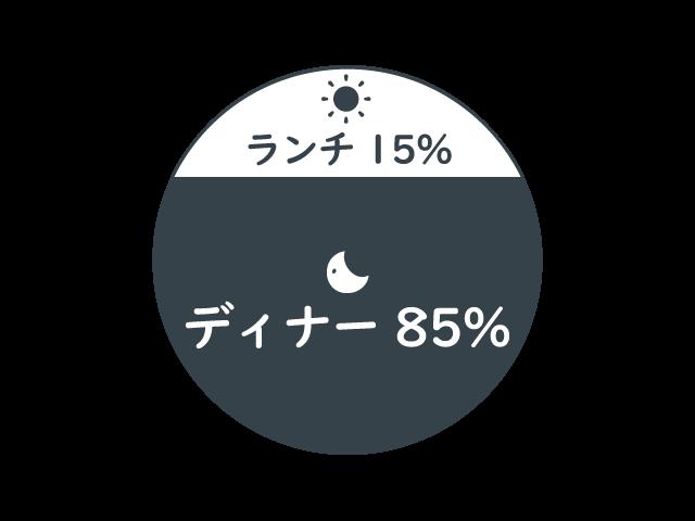 円グラフ5