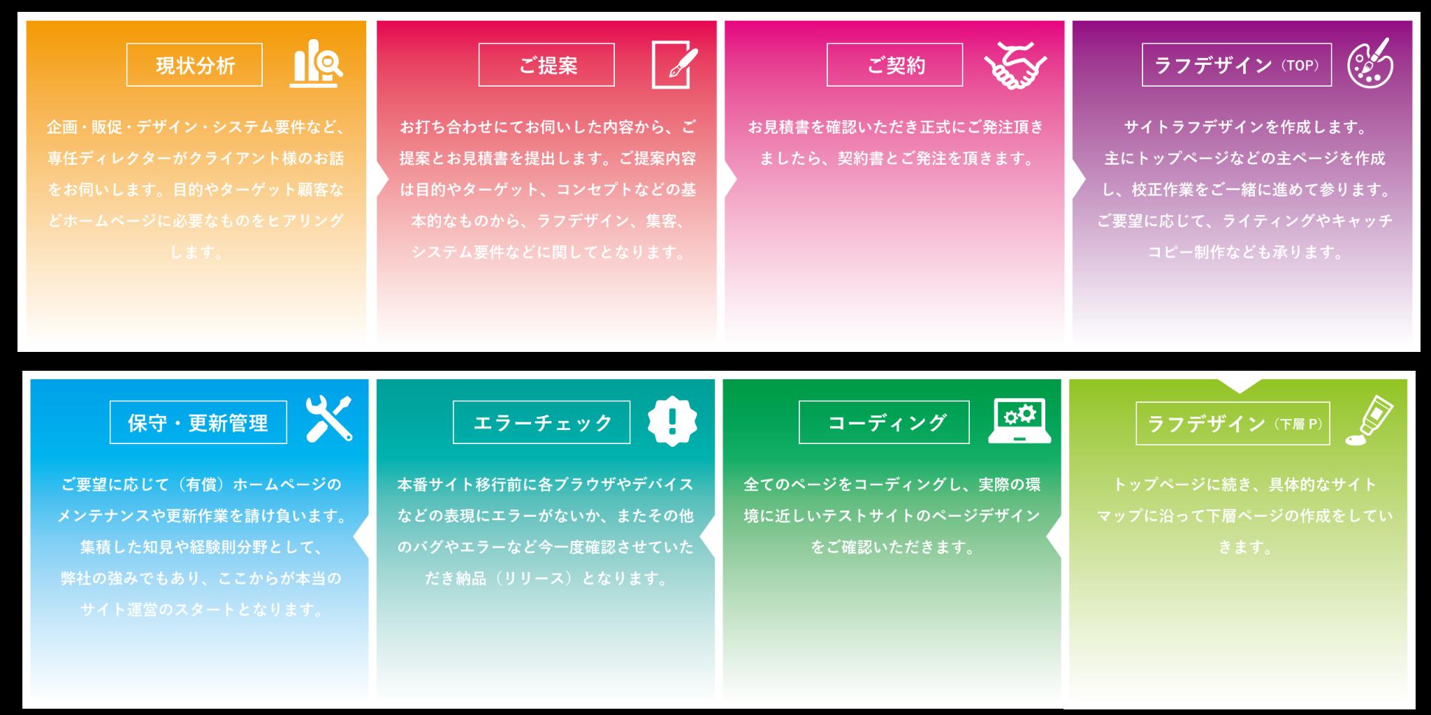 WEB制作フローチャート